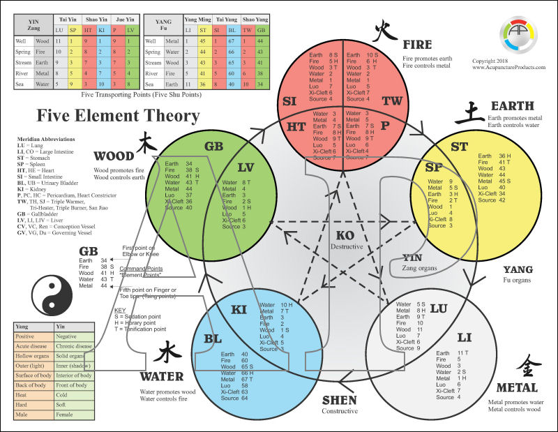 Five Element Theory of Acupuncture Chart