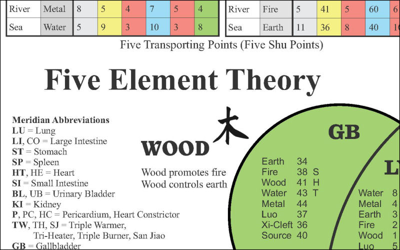 The Five Elements of Acupuncture Chart 8 5