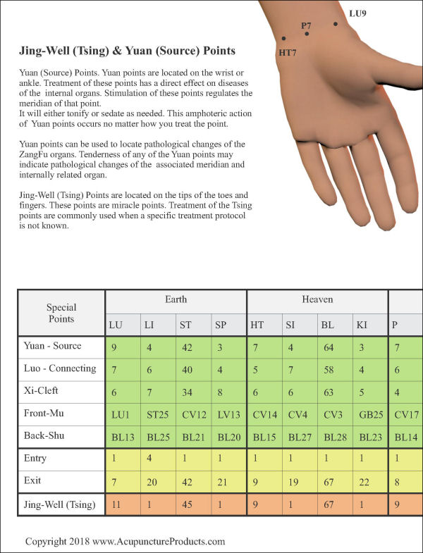 Jing Well Acupuncture Points
