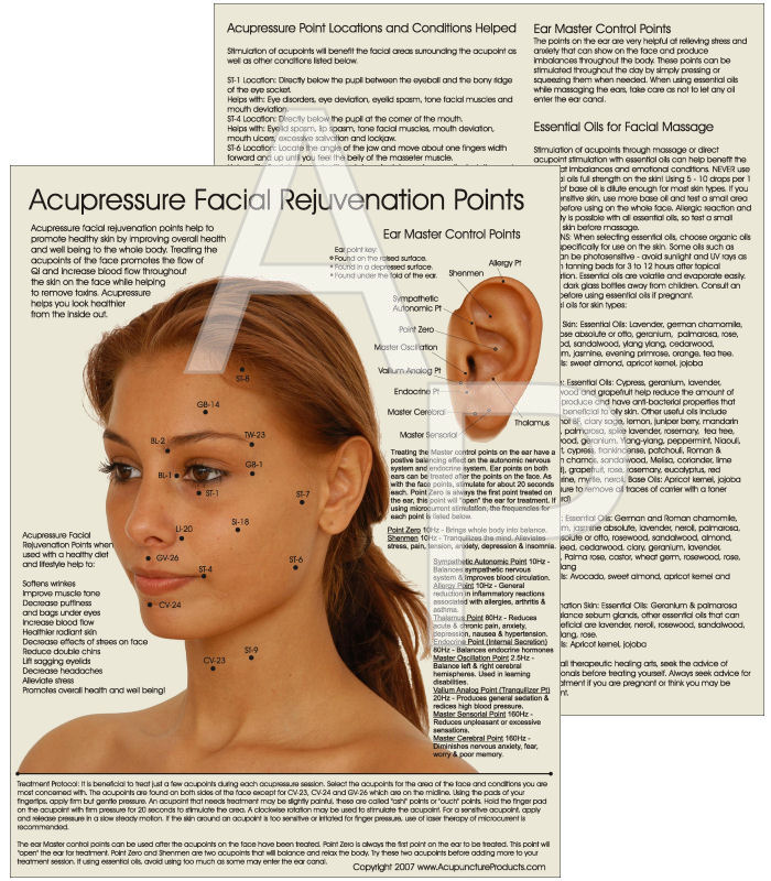 Cosmetic Acupuncture Point Chart